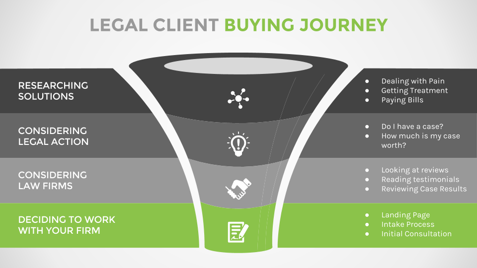 Legal Client Buying Journey
